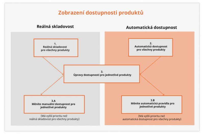 Znázornění způsobu zobrazení dostupnosti produktů v administraci Eshop-rychle