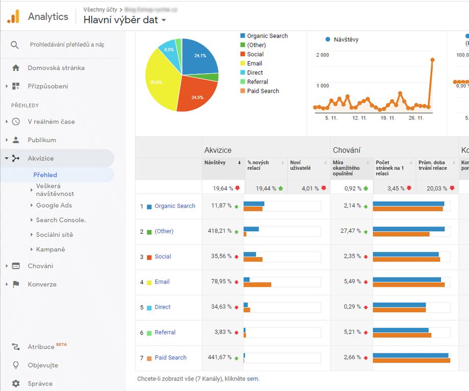 Ukázka analýzi návštěvnosti v Google Analytics