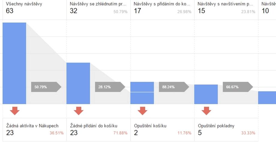 Ukázka Google Analytics Enhanced Ecommerce